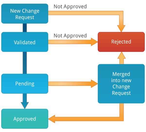 Sample Workflow Process
