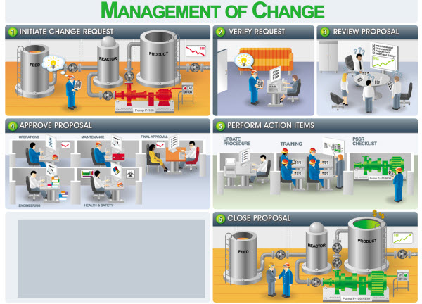 Management of Change Workflow Template